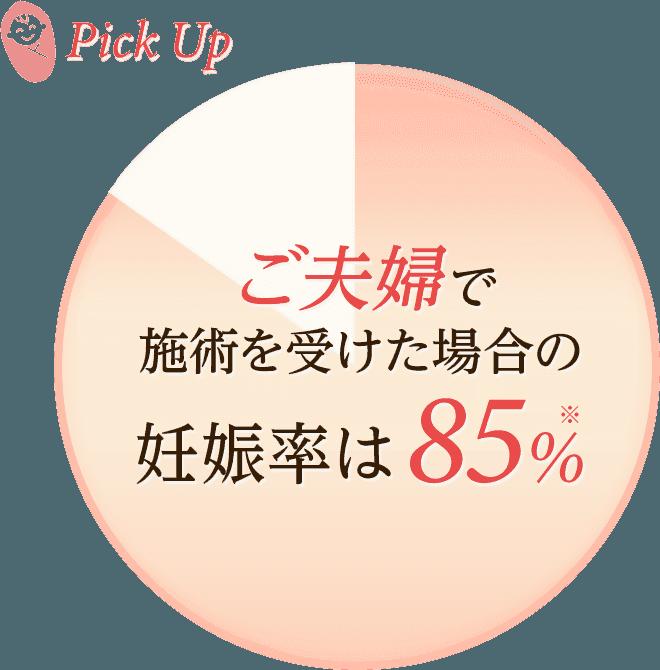 ご夫婦で施術を受けた場合の妊娠率は85%
